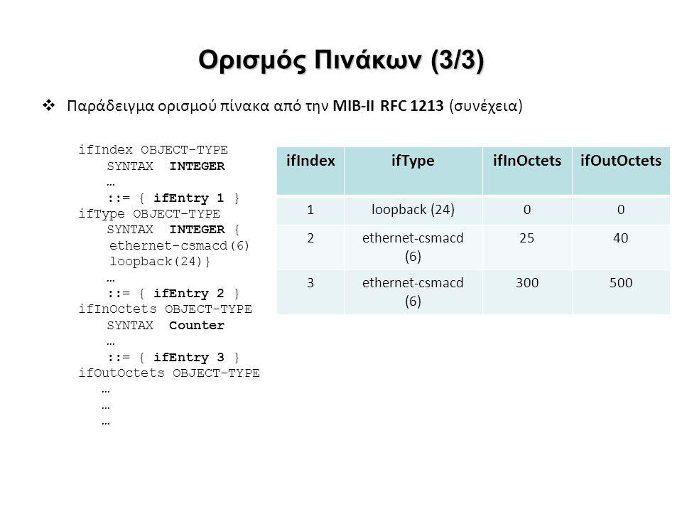 Ορισμός Πινάκων (3/3) Παράδειγμα ορισμού πίνακα από την ΜΙΒ-II RFC 1213 (συνέχεια) ifIndex OBJECT-TYPE.
