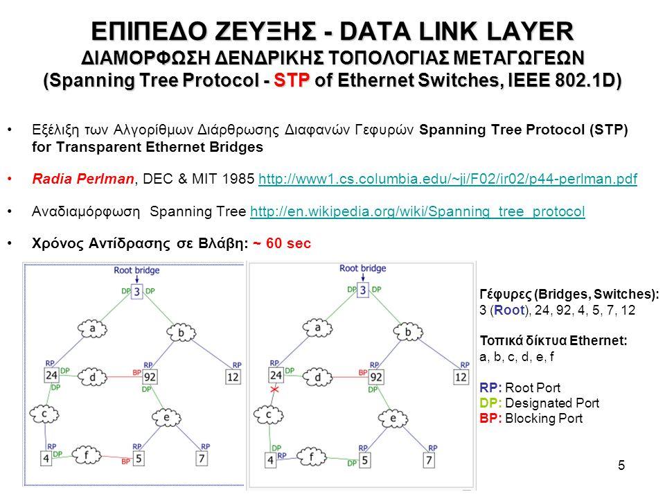 ΕΠΙΠΕΔΟ ΖΕΥΞΗΣ - DATA LINK LAYER ΔΙΑΜΟΡΦΩΣΗ ΔΕΝΔΡΙΚΗΣ ΤΟΠΟΛΟΓΙΑΣ ΜΕΤΑΓΩΓΕΩΝ (Spanning Tree Protocol - STP of Ethernet Switches, IEEE 802.1D)