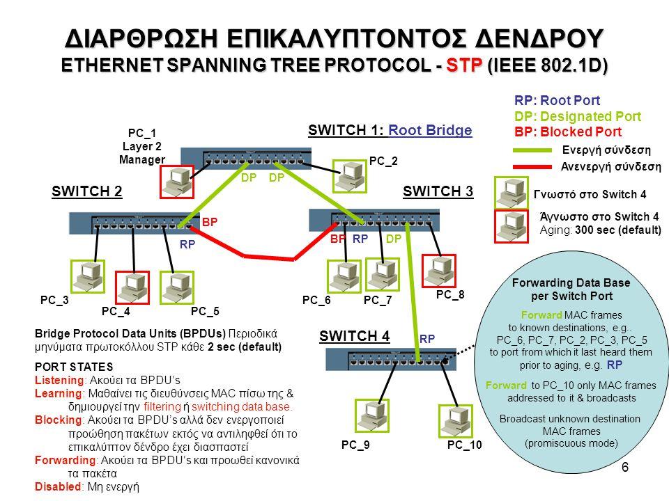 ΔΙΑΡΘΡΩΣΗ ΕΠΙΚΑΛΥΠΤΟΝΤΟΣ ΔΕΝΔΡΟΥ ETHERNET SPANNING TREE PROTOCOL - STP (IEEE 802.1D)