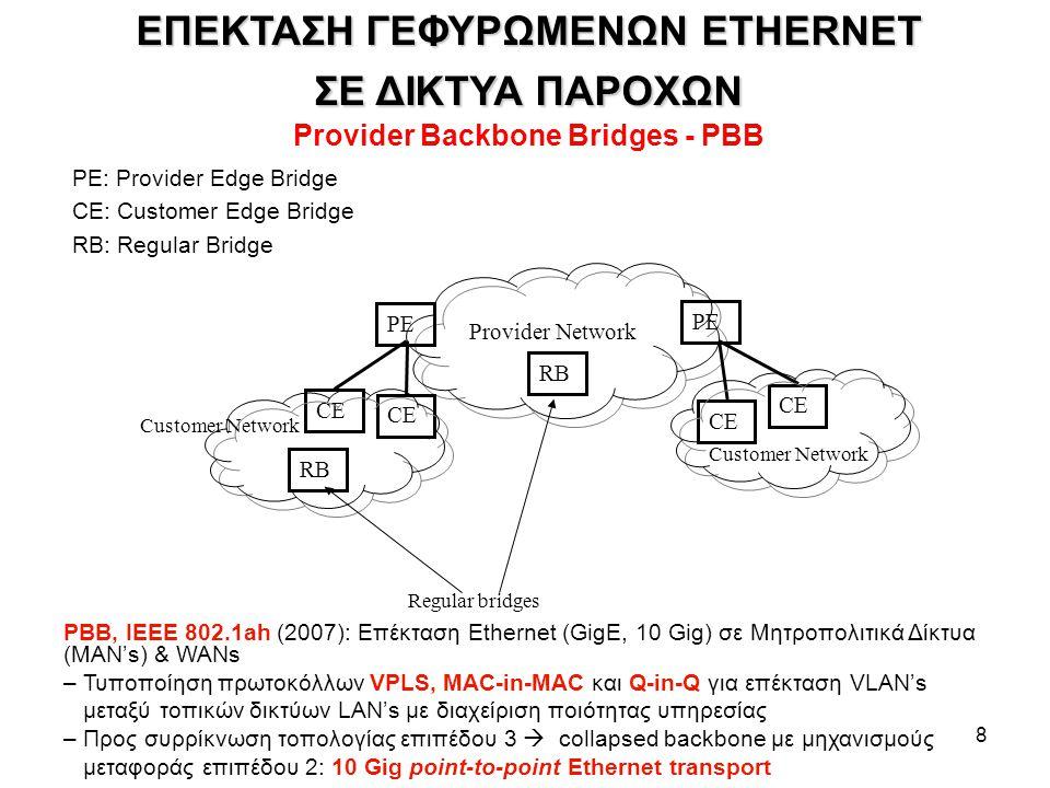 ΕΠΕΚΤΑΣΗ ΓΕΦΥΡΩΜΕΝΩΝ ETHERNET Provider Backbone Bridges - PBB