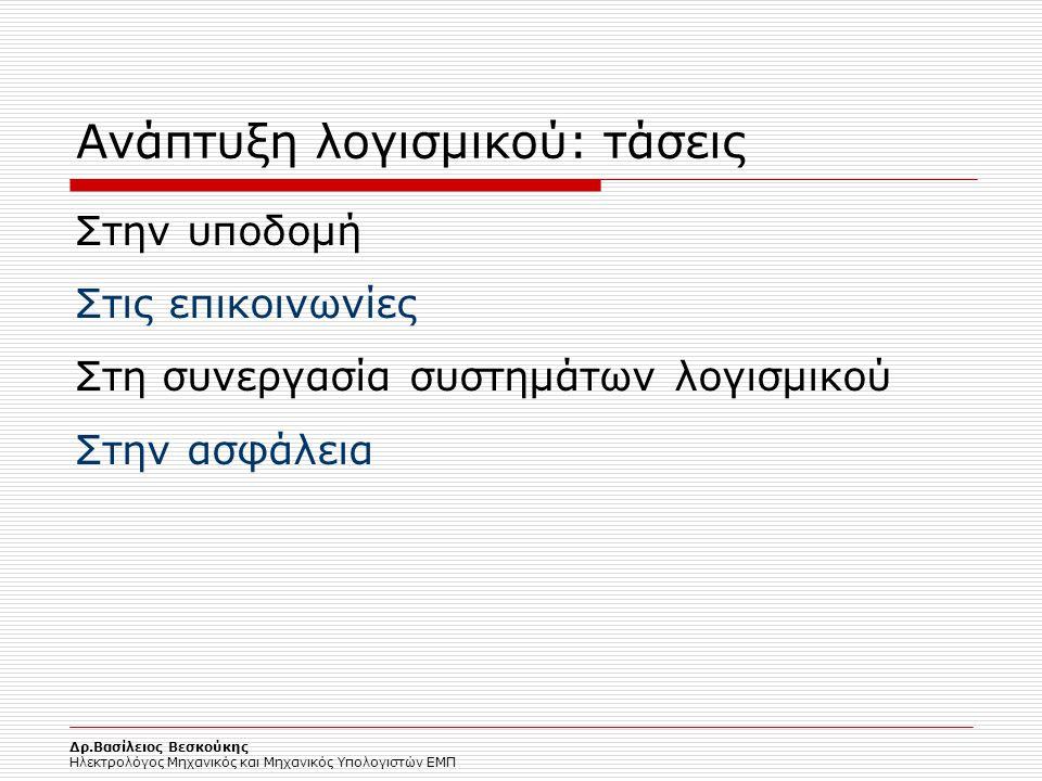 Ανάπτυξη λογισμικού: τάσεις