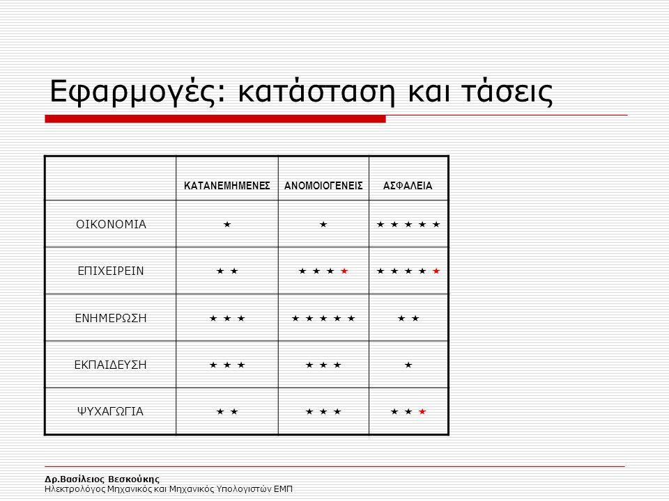 Εφαρμογές: κατάσταση και τάσεις