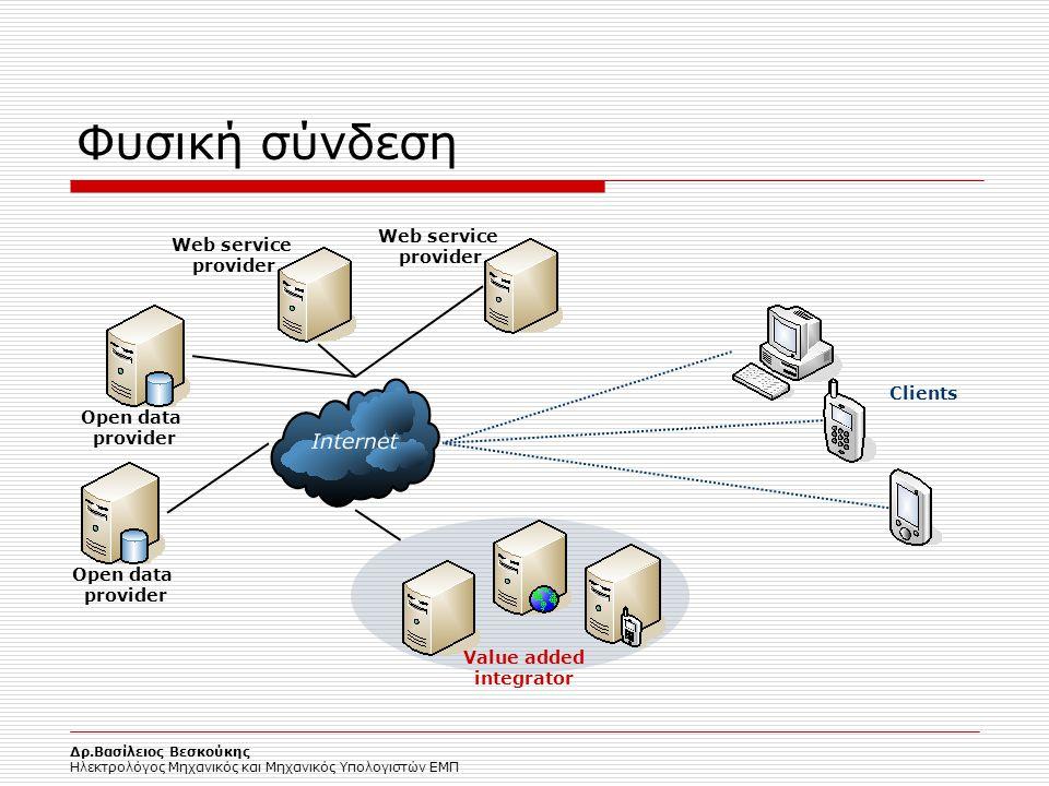 Φυσική σύνδεση Web service provider Web service provider Clients