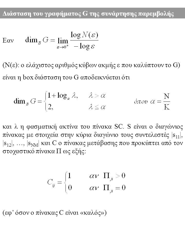 Διάσταση του γραφήματος G της συνάρτησης παρεμβολής