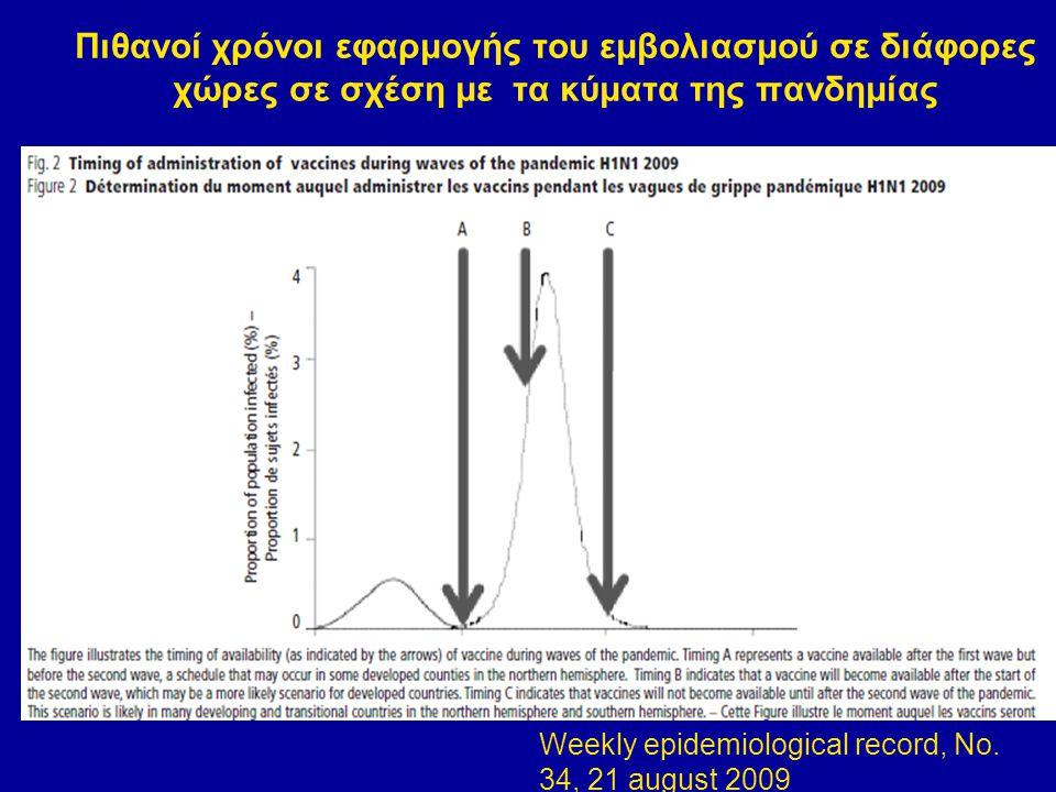 Πιθανοί χρόνοι εφαρμογής του εμβολιασμού σε διάφορες χώρες σε σχέση με τα κύματα της πανδημίας