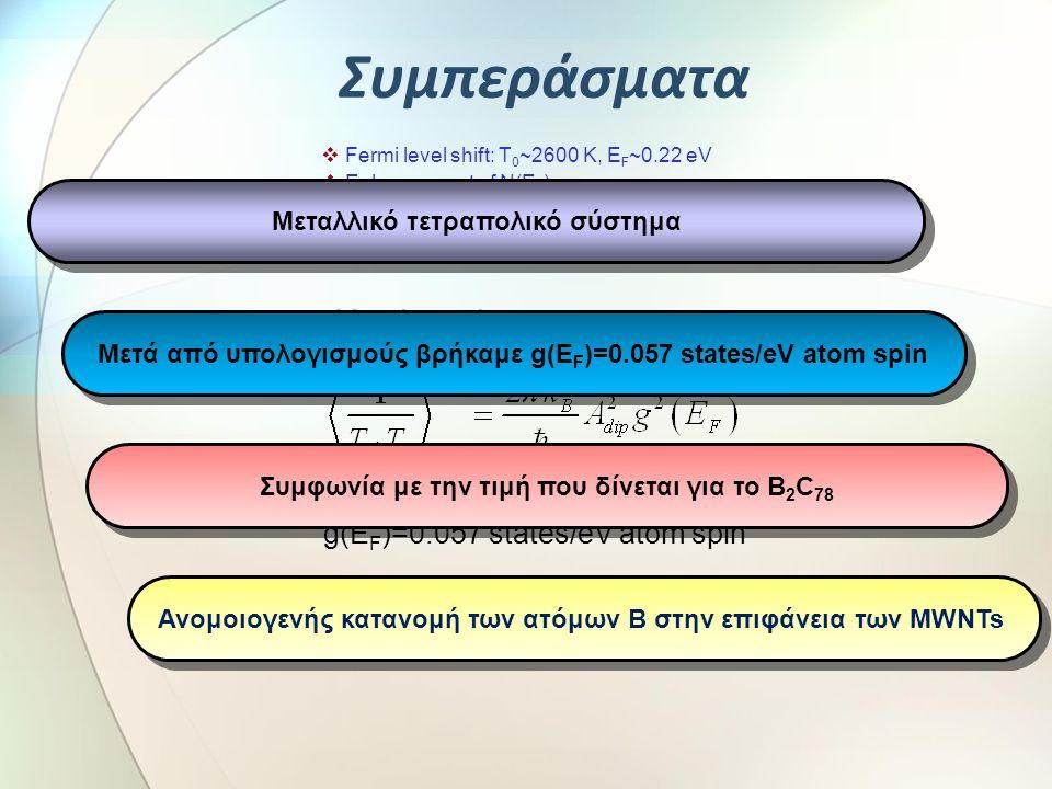 Συμπεράσματα Korringa law g(EF)=0.057 states/eV atom spin