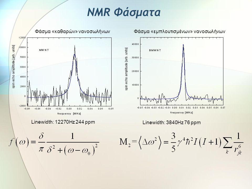 NMR Φάσματα Φάσμα «καθαρών» νανοσωλήνων