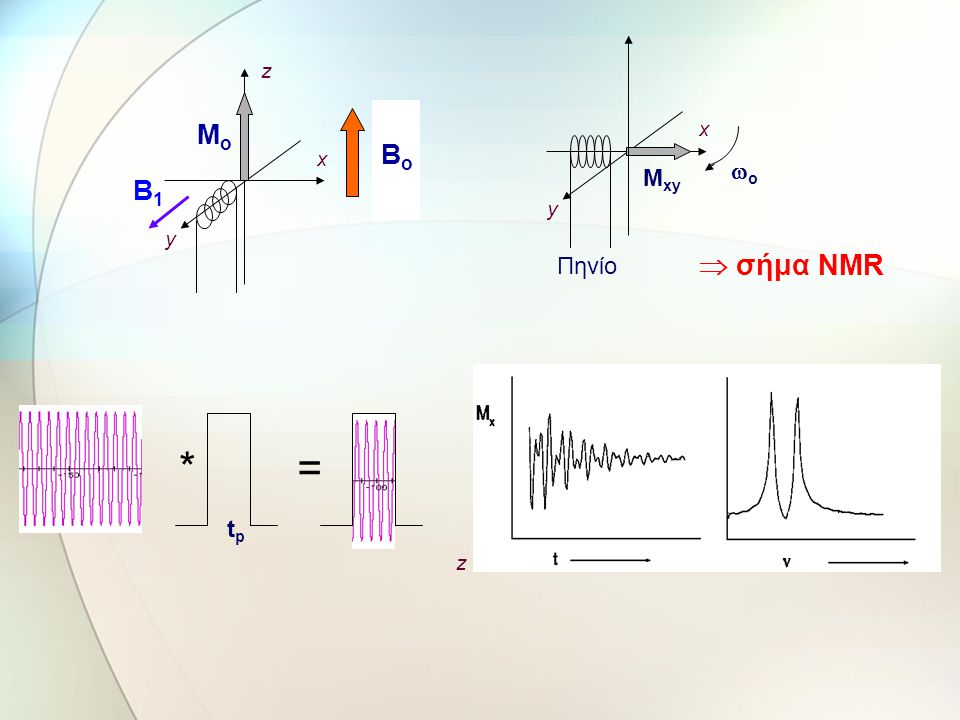 Mo z x B1 y Bo x Mxy Πηνίο y  σήμα NMR wo * = tp z