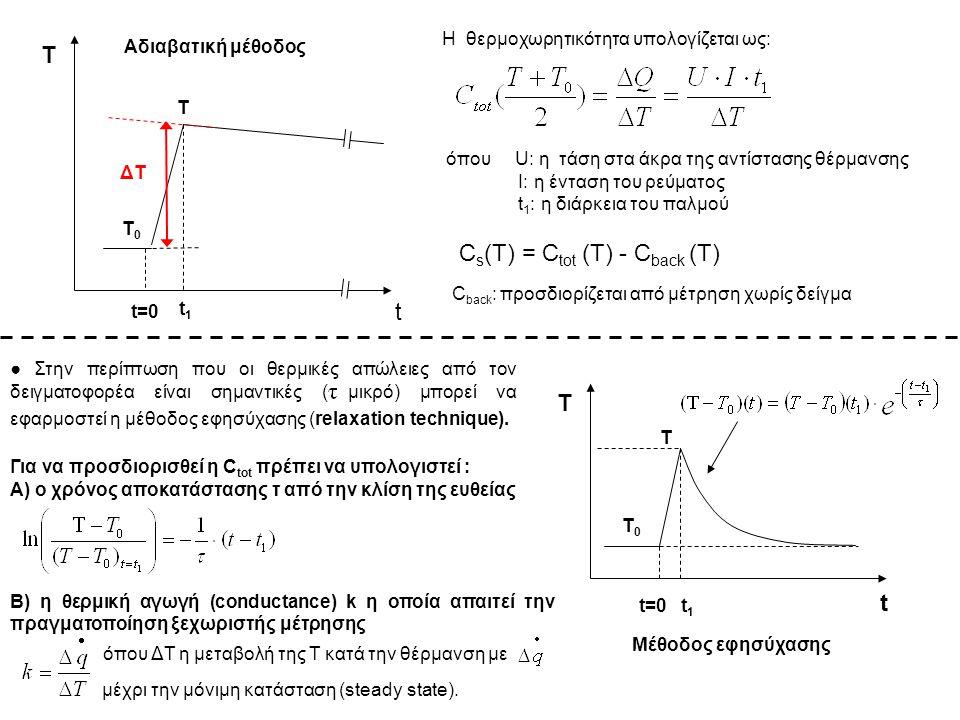 Cs(T) = Ctot (T) - Cback (T)