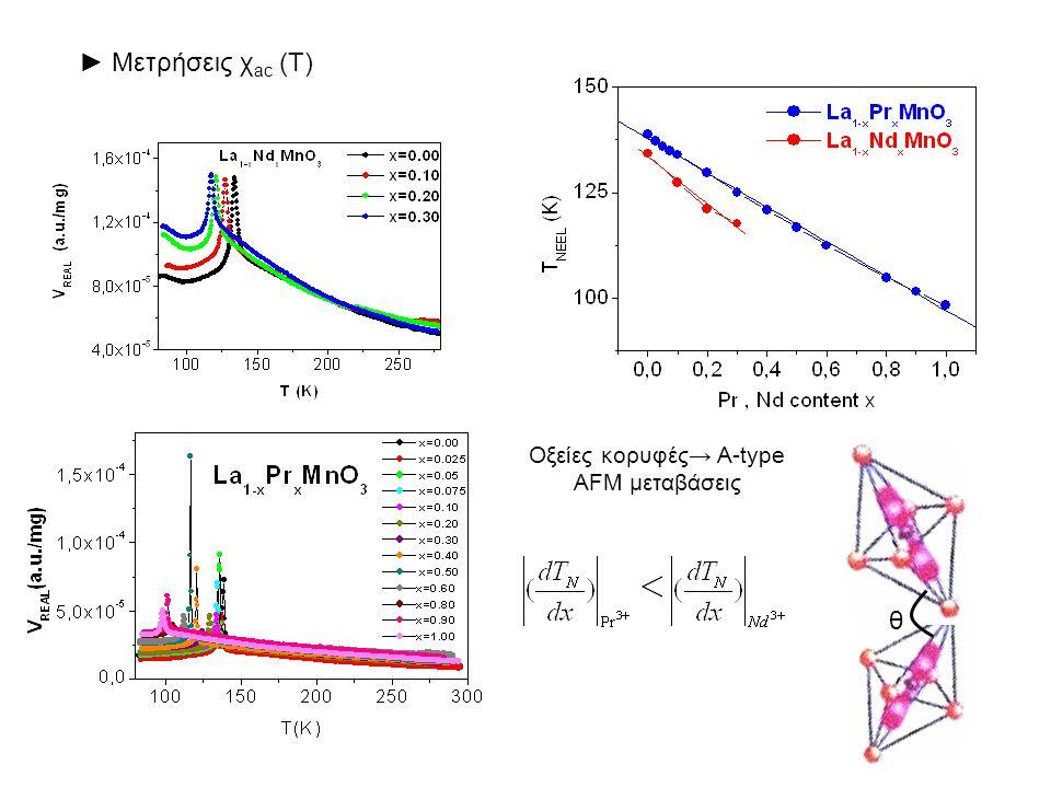 Οξείες κορυφές→ A-type AFM μεταβάσεις