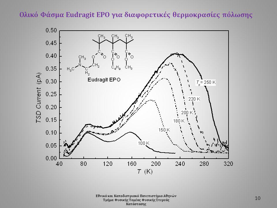 Ολικό Φάσμα Eudragit EPO για διαφορετικές θερμοκρασίες πόλωσης