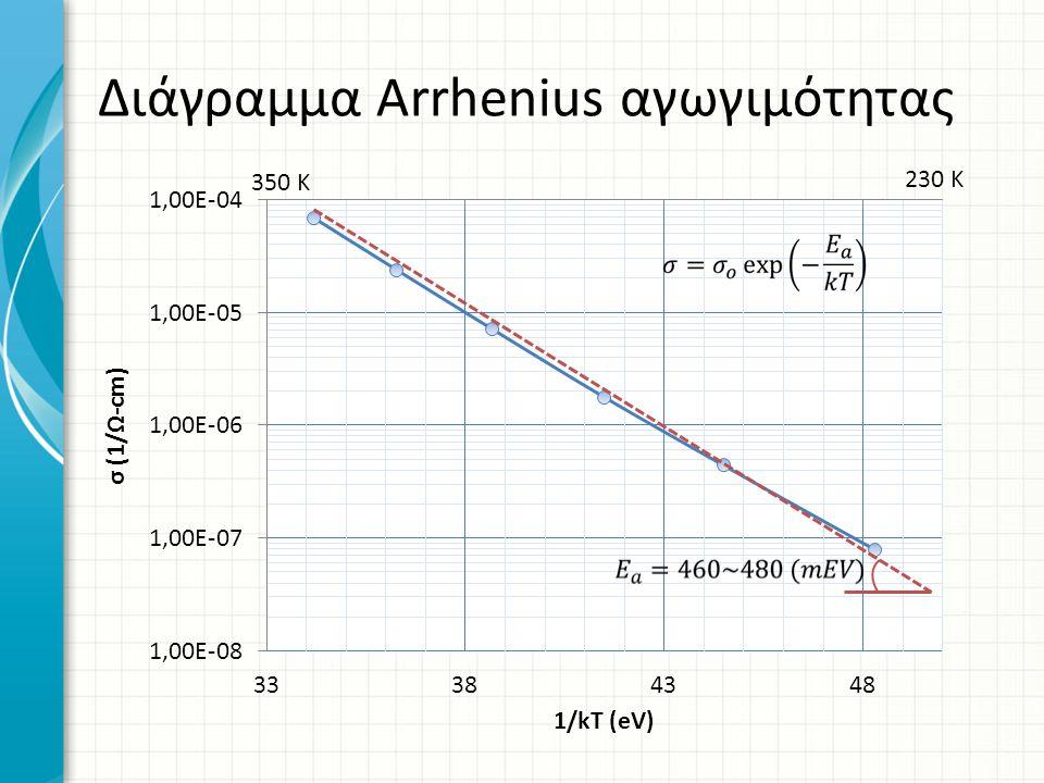 Διάγραμμα Arrhenius αγωγιμότητας