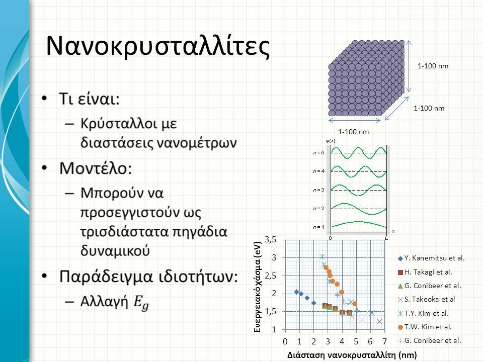 Νανοκρυσταλλίτες 1-100 nm 1-100 nm 1-100 nm
