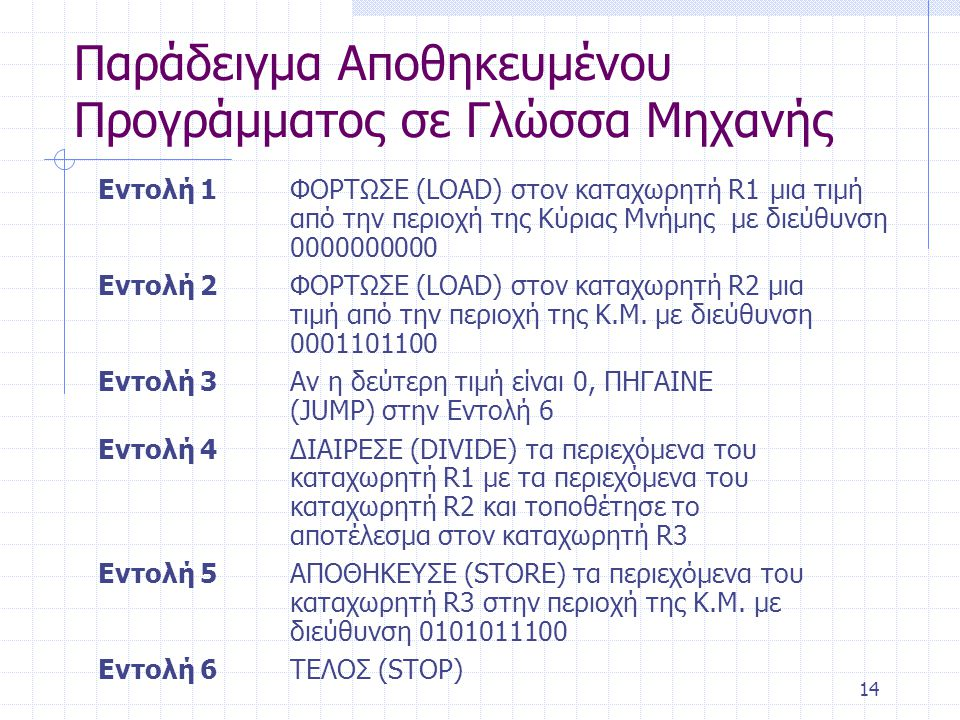 Παράδειγμα Αποθηκευμένου Προγράμματος σε Γλώσσα Μηχανής