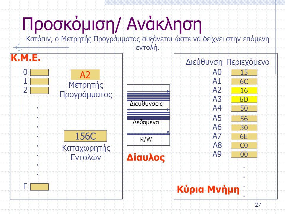 Προσκόμιση/ Ανάκληση Κ.Μ.Ε. Α2 Κύρια Μνήμη 156C Δίαυλος Διεύθυνση