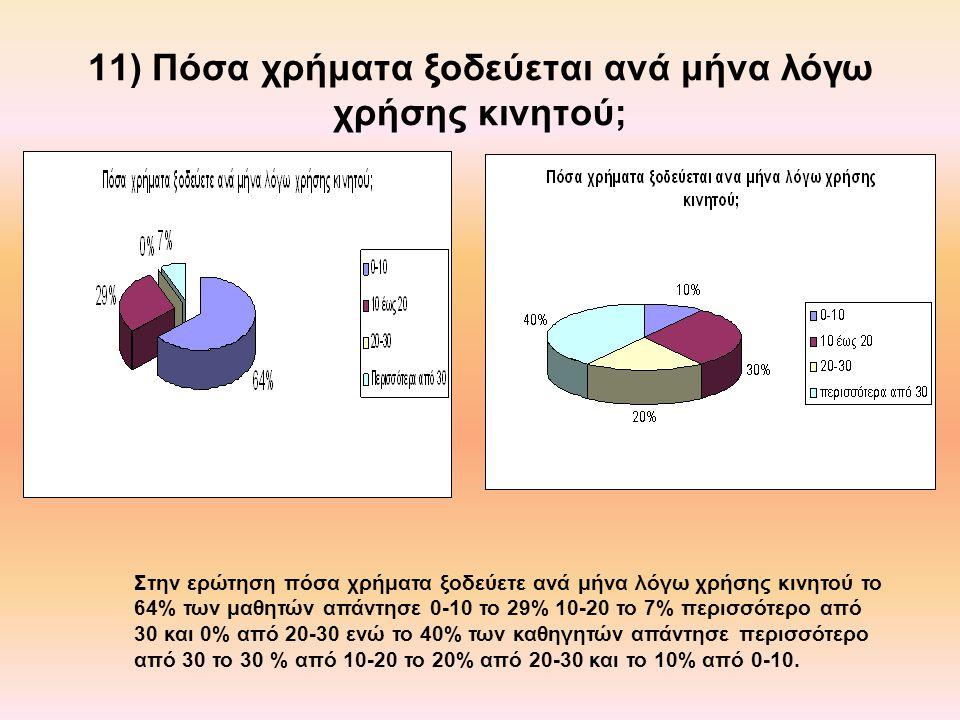 11) Πόσα χρήματα ξοδεύεται ανά μήνα λόγω χρήσης κινητού;