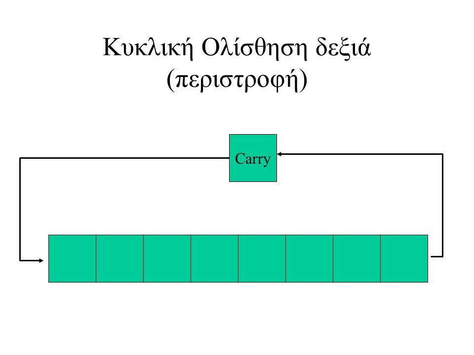 Κυκλική Ολίσθηση δεξιά (περιστροφή)