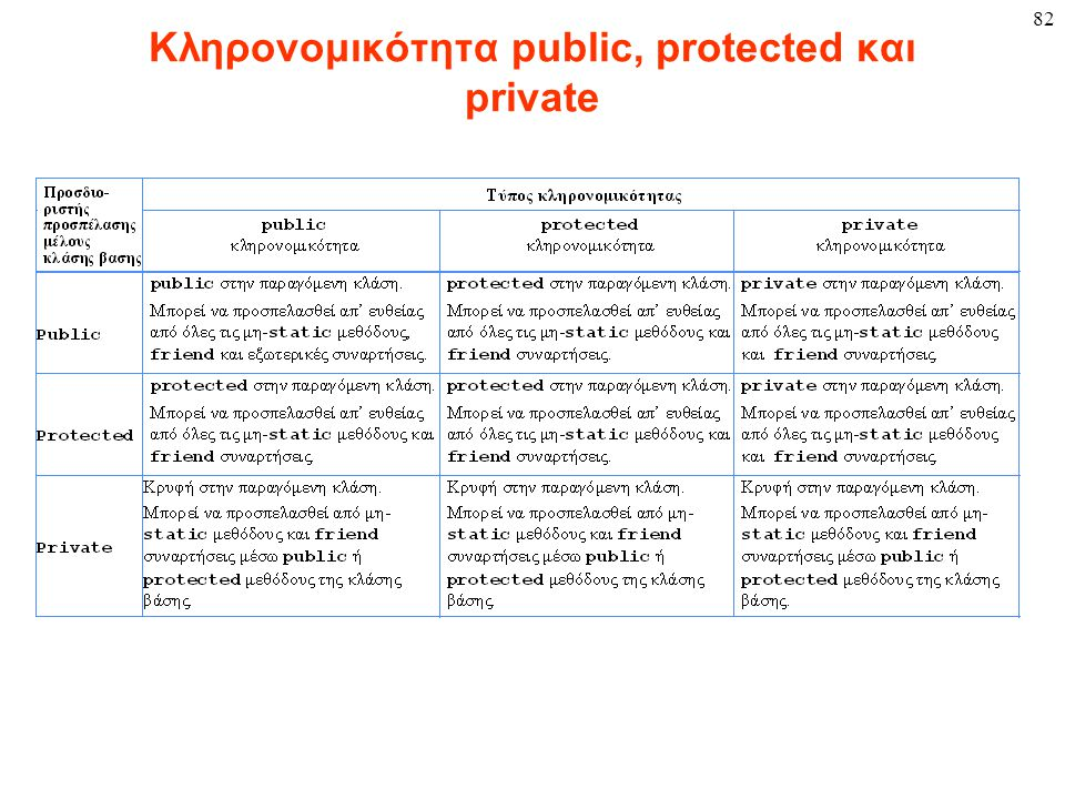 Κληρονομικότητα public, protected και private