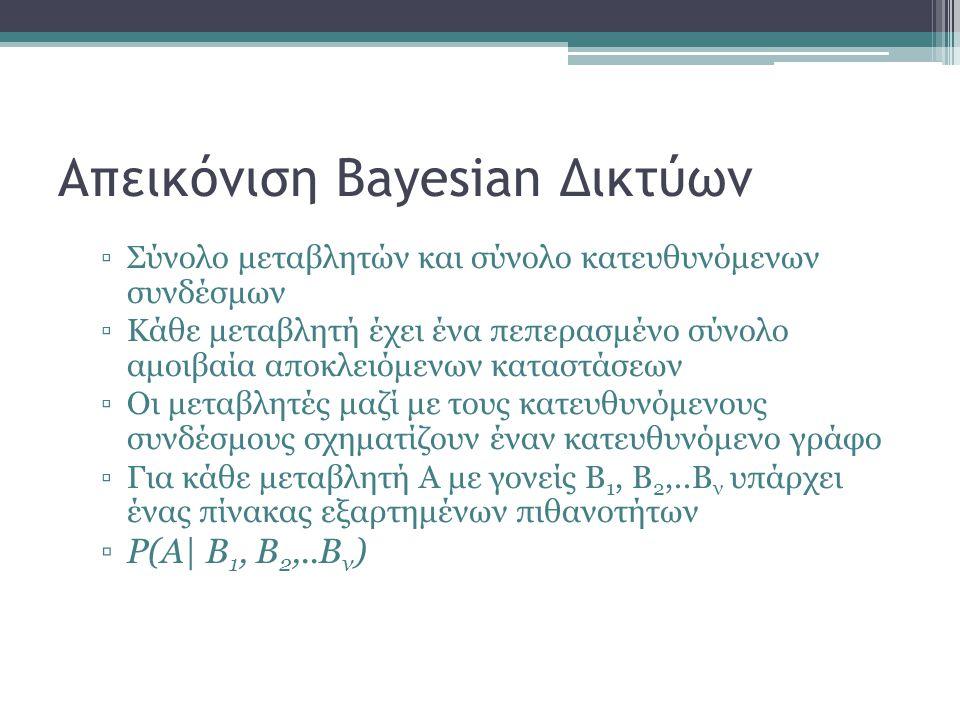 Απεικόνιση Bayesian Δικτύων