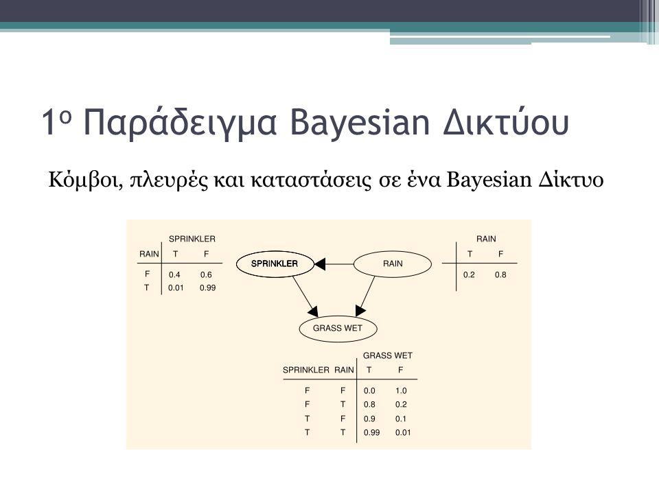 1ο Παράδειγμα Bayesian Δικτύου