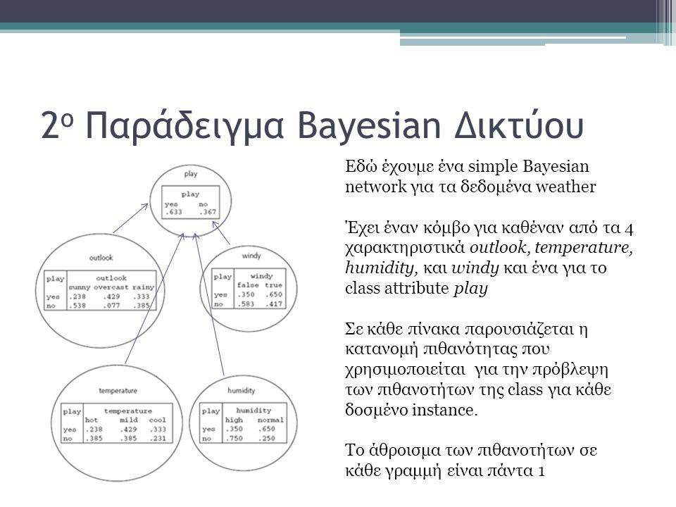 2ο Παράδειγμα Bayesian Δικτύου