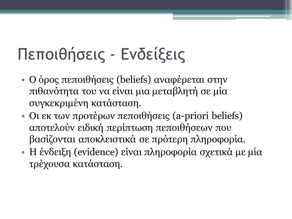 Πεποιθήσεις - Ενδείξεις