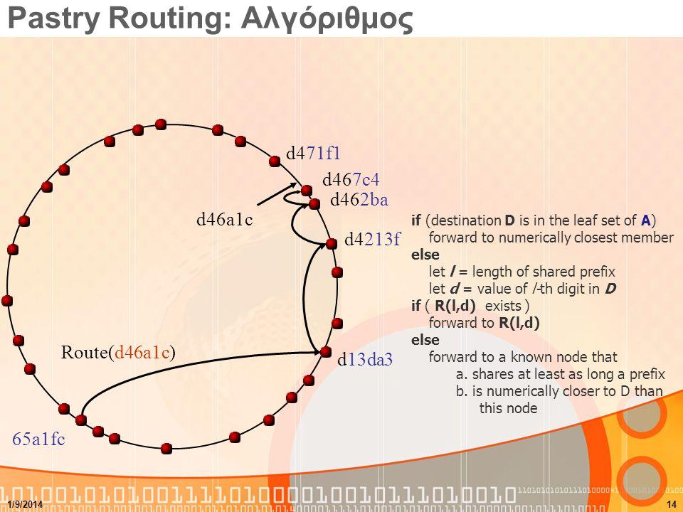 Pastry Routing: Αλγόριθμος