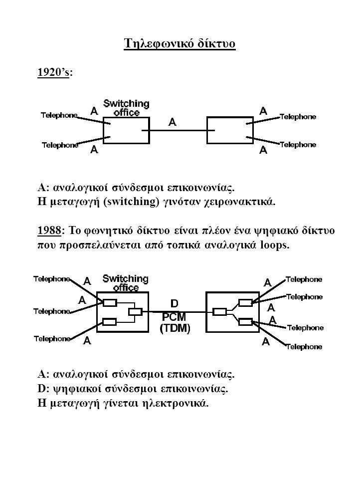 Tηλεφωνικό δίκτυο 1920's: A: αναλογικοί σύνδεσμοι επικοινωνίας.