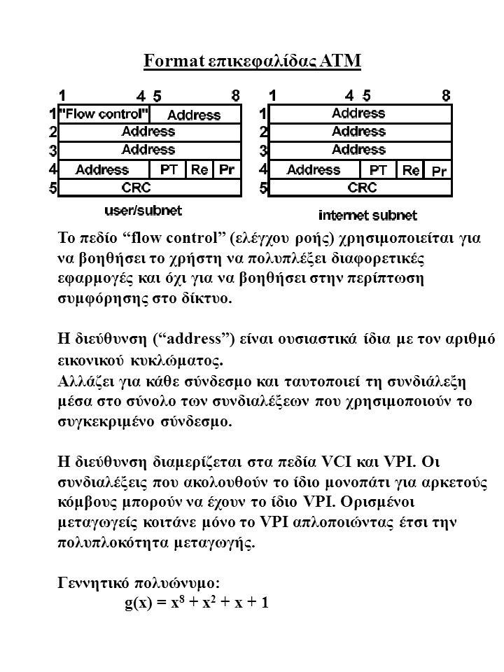 Format επικεφαλίδας ΑΤΜ