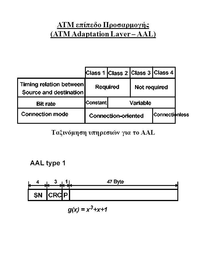 ΑΤΜ επίπεδο Προσαρμογής (ΑΤΜ Adaptation Layer – AAL)