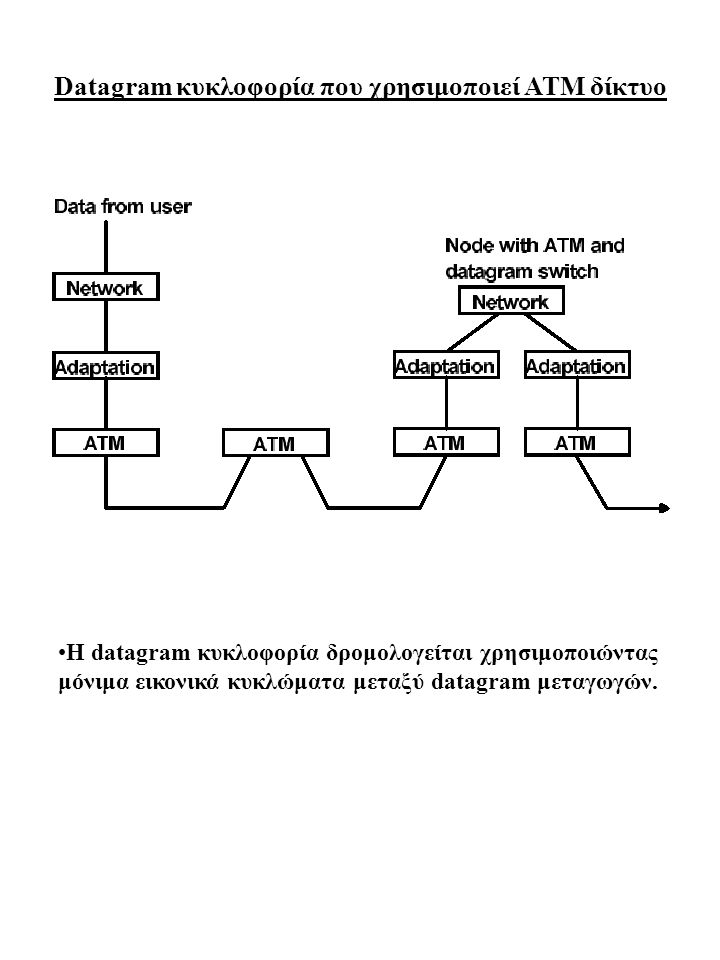 Datagram κυκλοφορία που χρησιμοποιεί ATM δίκτυο