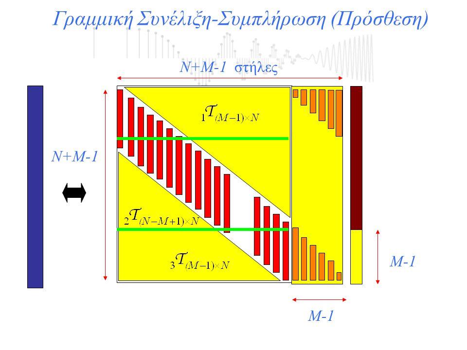 Γραμμική Συνέλιξη-Συμπλήρωση (Πρόσθεση)