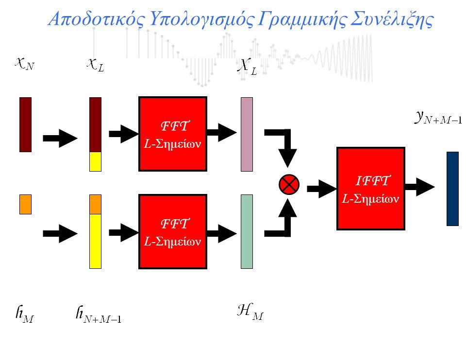 Αποδοτικός Υπολογισμός Γραμμικής Συνέλιξης