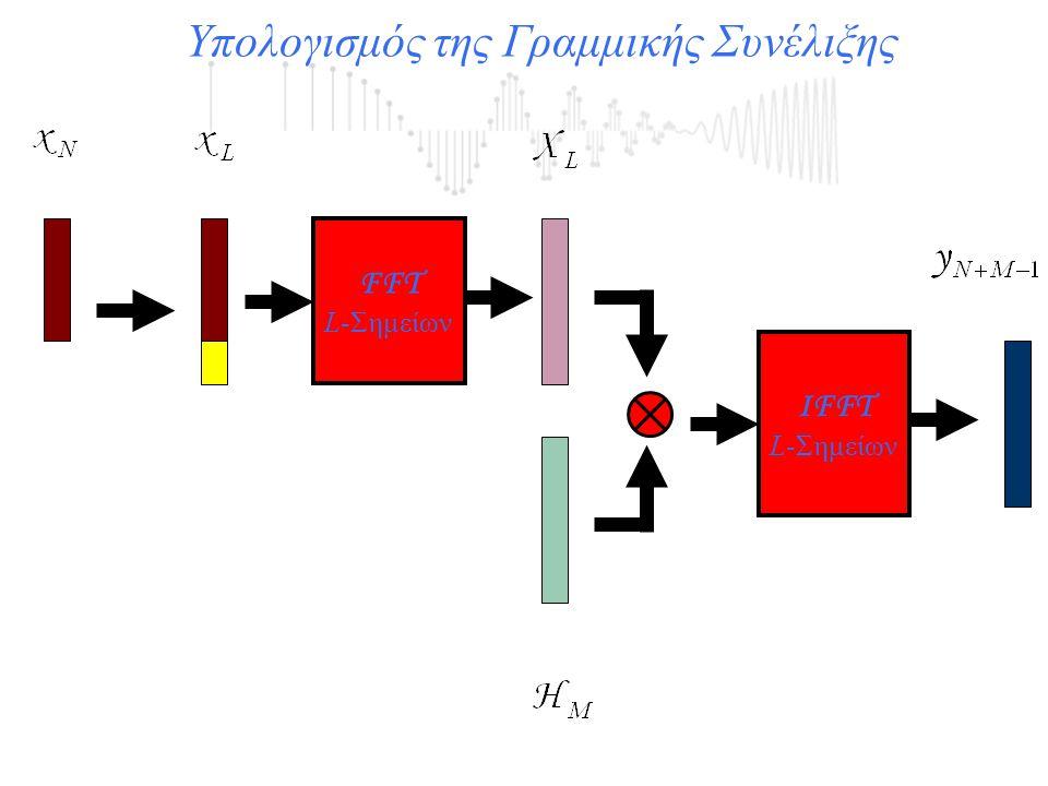 Υπολογισμός της Γραμμικής Συνέλιξης