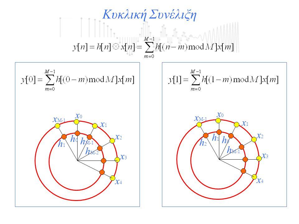 Κυκλική Συνέλιξη x0 x0 xM-1 xM-1 x1 x1 x2 x2 h1 h0 h0 hM-1 h2 h1 hM-1