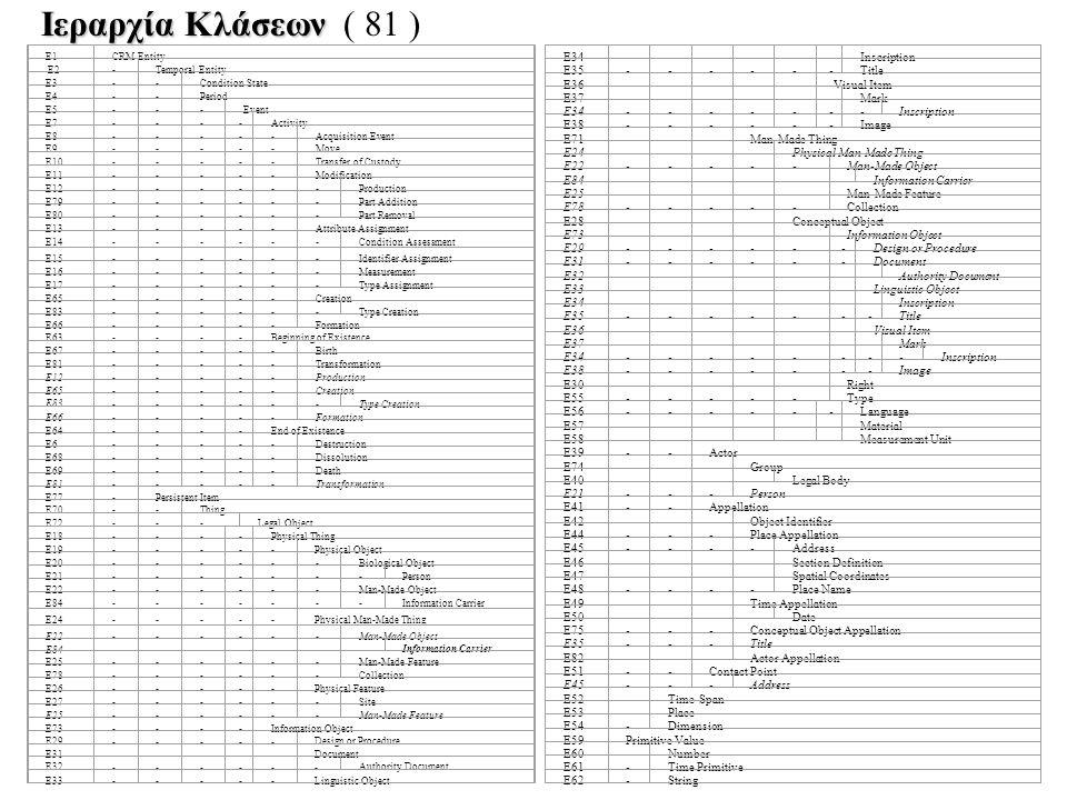 Ιεραρχία Κλάσεων ( 81 ) E34 - Inscription E35 Title E36 Visual Item