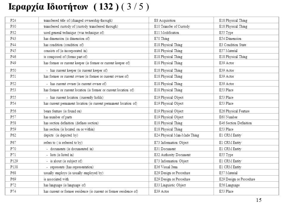 Ιεραρχία Ιδιοτήτων ( 132 ) ( 3 / 5 )