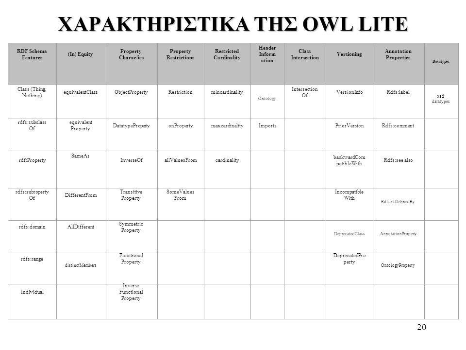 ΧΑΡΑΚΤΗΡΙΣΤΙΚΑ ΤΗΣ OWL LITE