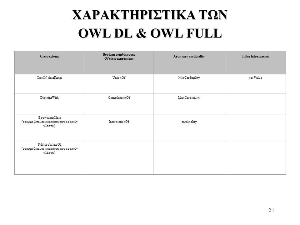 ΧΑΡΑΚΤΗΡΙΣΤΙΚΑ ΤΩΝ OWL DL & OWL FULL