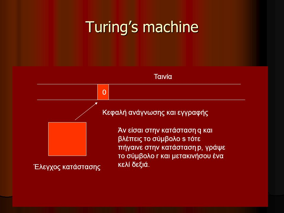 Turing's machine Ταινία Κεφαλή ανάγνωσης και εγγραφής