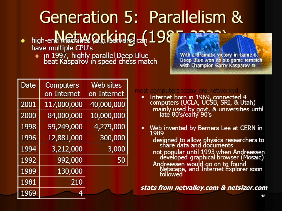 Generation 5: Parallelism & Networking (1985- )