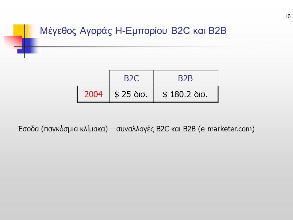 Μέγεθος Αγοράς Η-Εμπορίου B2C και B2B