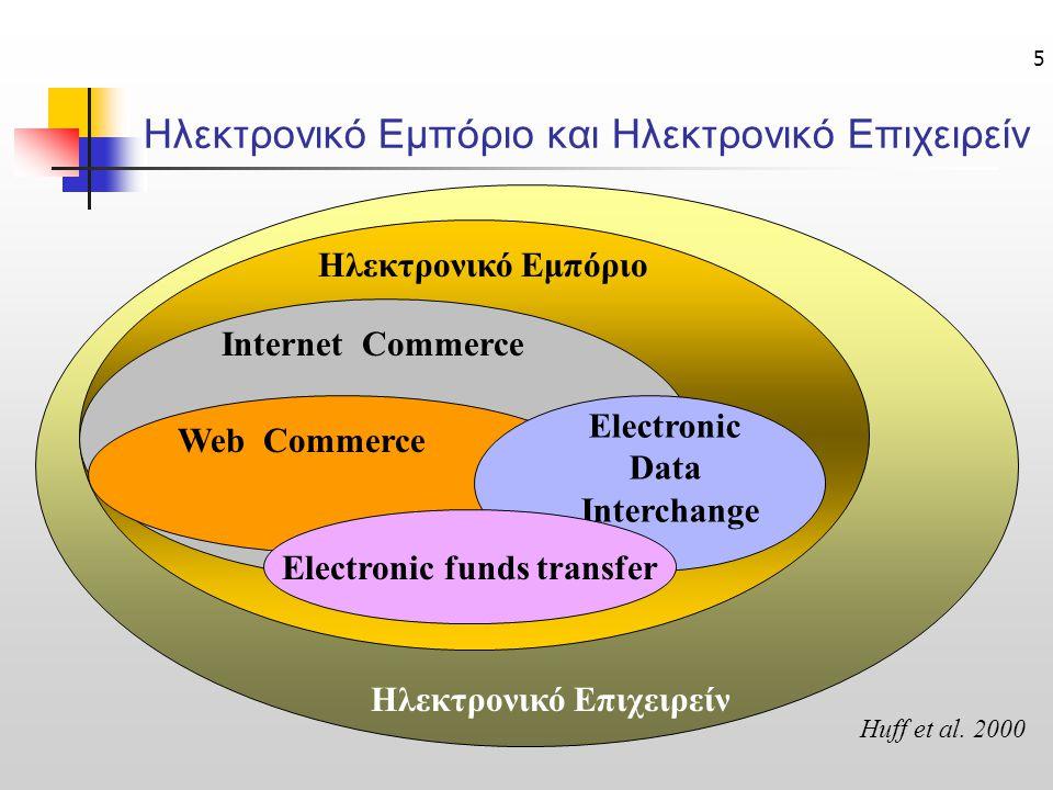 Ηλεκτρονικό Εμπόριο και Ηλεκτρονικό Επιχειρείν