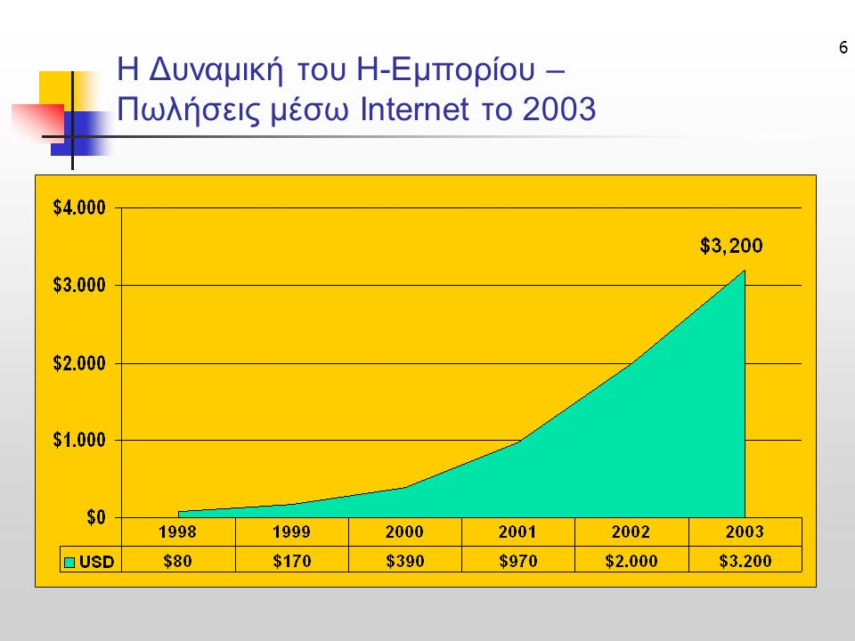 Η Δυναμική του Η-Εμπορίου – Πωλήσεις μέσω Internet το 2003