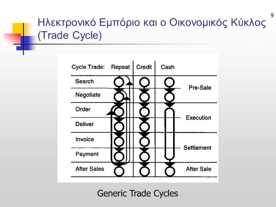 Ηλεκτρονικό Εμπόριο και ο Οικονομικός Κύκλος (Trade Cycle)