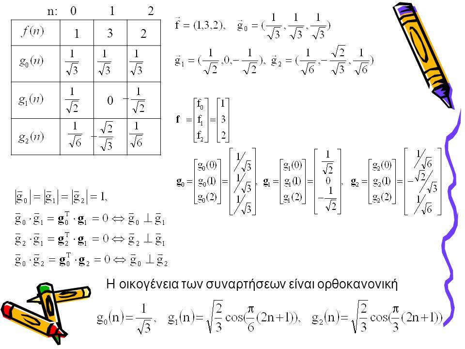 n: 0 1 2 1 3 2 Η οικογένεια των συναρτήσεων είναι ορθοκανονική