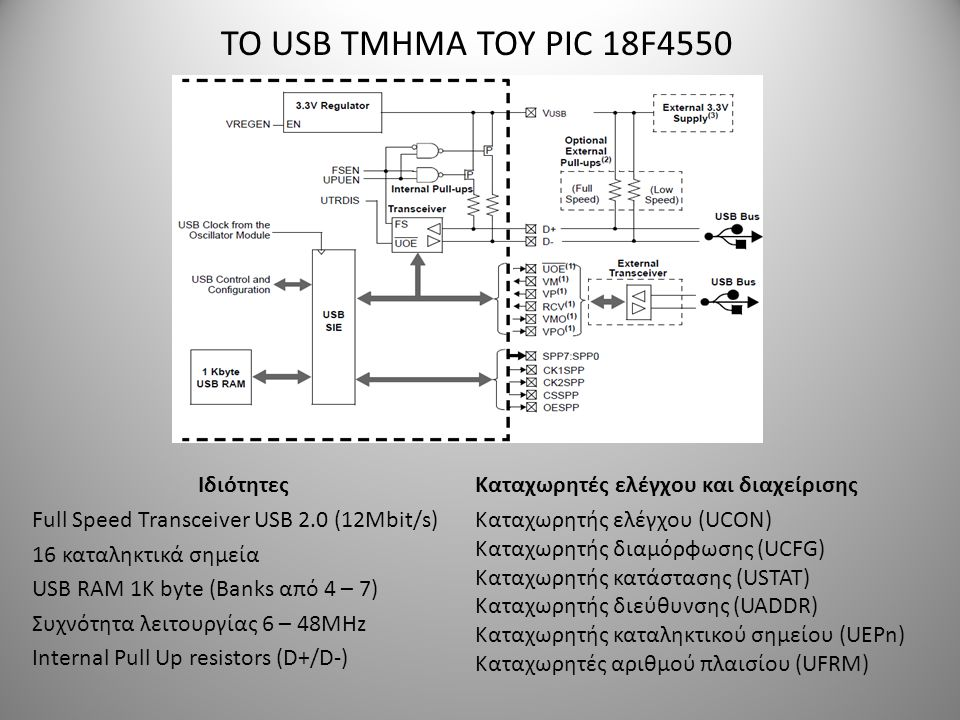 ΤΟ USB ΤΜΗΜΑ ΤΟΥ PIC 18F4550 Ιδιότητες