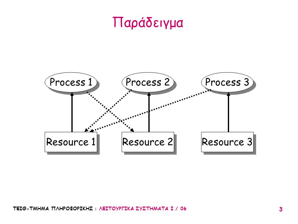 Παράδειγμα Process 1 Process 3 Resource 3 Process 2 Resource 1