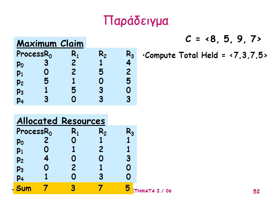 Παράδειγμα C = <8, 5, 9, 7> Maximum Claim Allocated Resources