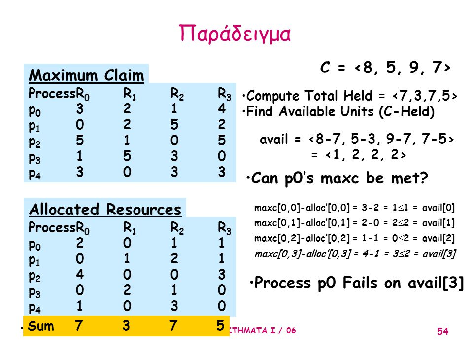 Παράδειγμα C = <8, 5, 9, 7> Maximum Claim Can p0's maxc be met